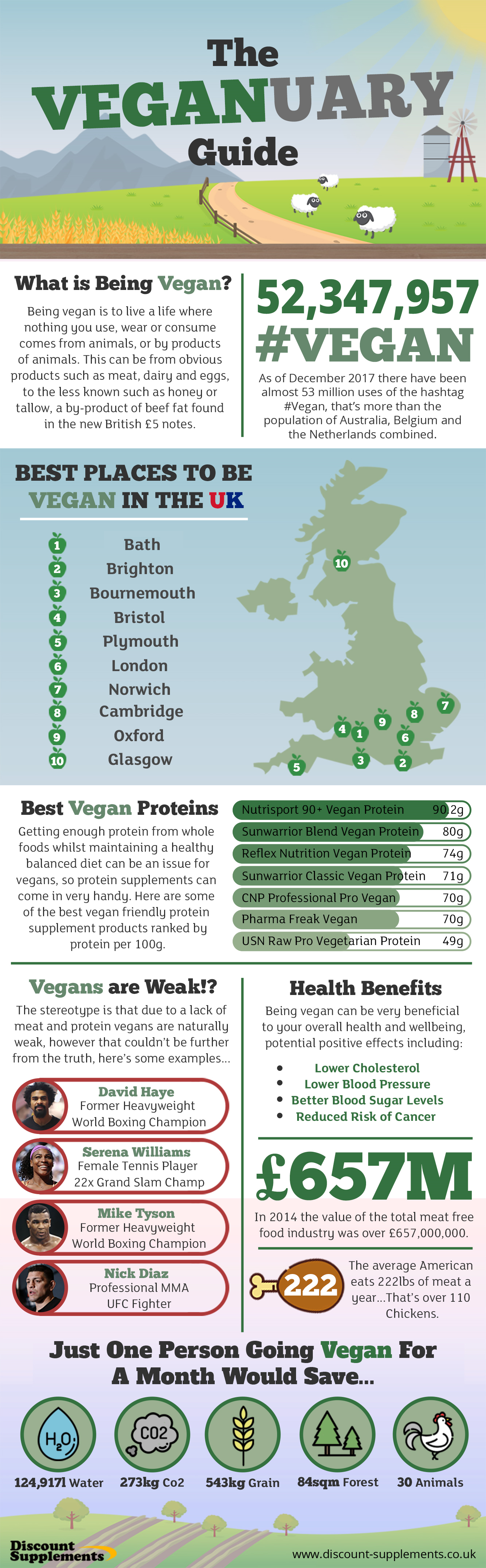 A post showing Information about Veganuary